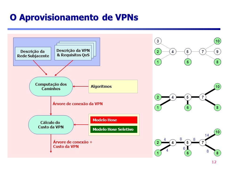 12 O Aprovisionamento de VPNs Descrição da Rede Subjacente Descrição da VPN & Requisitos QoS Cálculo do Custo da VPN Algoritmos Computação dos Caminho