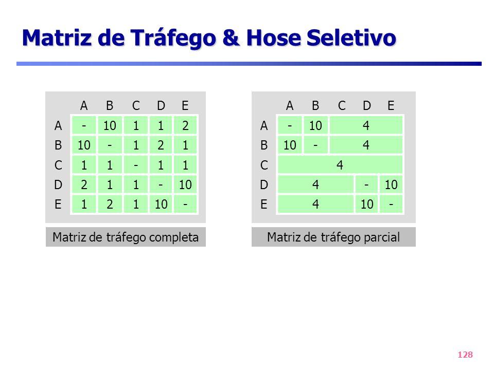 128 Matriz de Tráfego & Hose Seletivo Matriz de tráfego parcial ABCDE A-104 B -4 C4 D4- E4 - Matriz de tráfego completa ABCDE A-10112 B -121 C11-11 D2