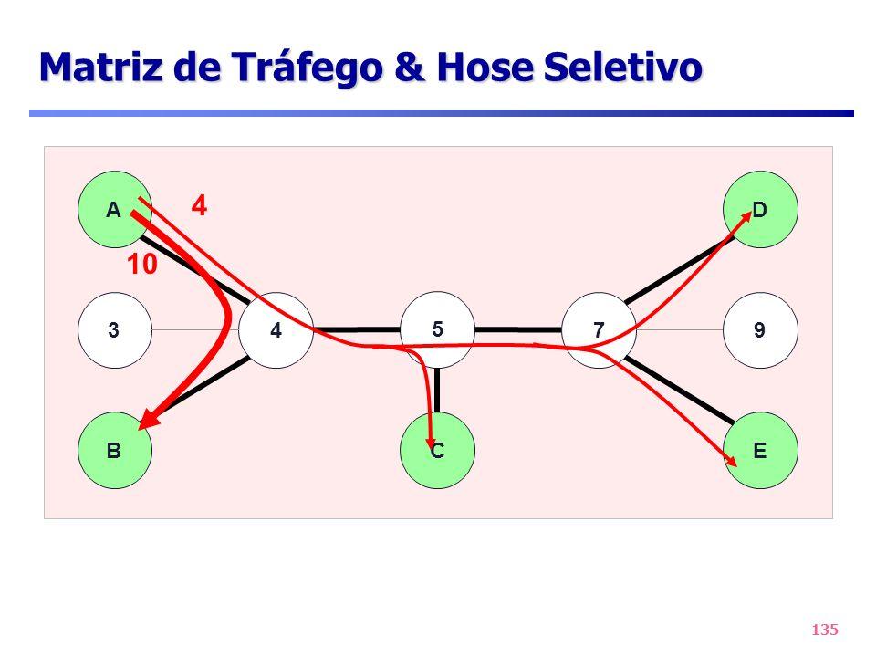 135 47 B A 3 D 9 E 5 C Matriz de Tráfego & Hose Seletivo 4 10