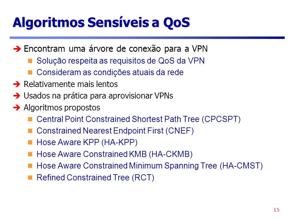 15 Algoritmos Sensíveis a QoS Encontram uma árvore de conexão para a VPN Solução respeita as requisitos de QoS da VPN Consideram as condições atuais d