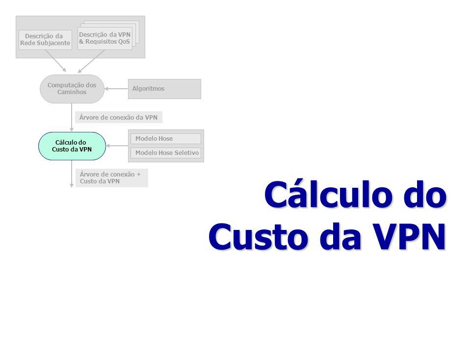 Cálculo do Custo da VPN Descrição da Rede Subjacente Descrição da VPN & Requisitos QoS Computação dos Caminhos Cálculo do Custo da VPN Algoritmos Mode