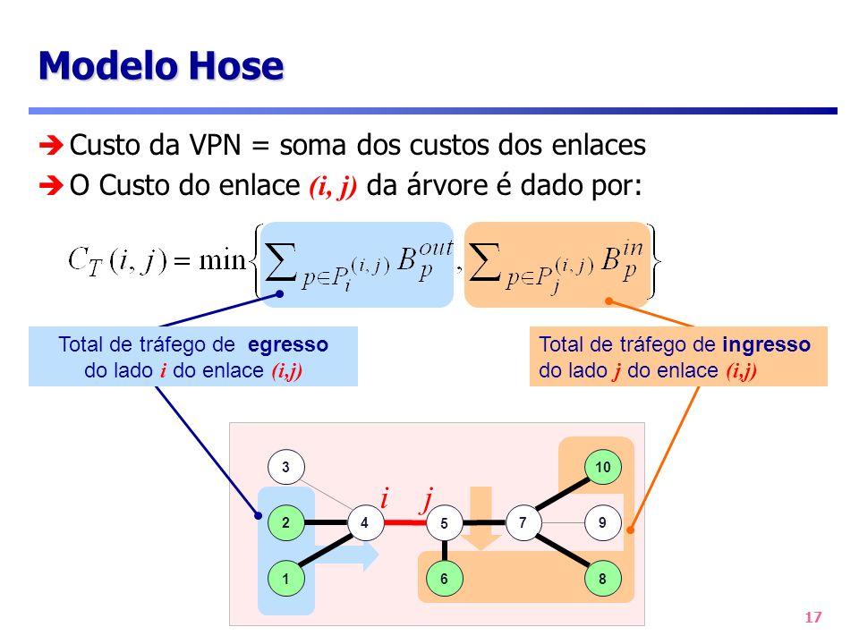 17 Custo da VPN = soma dos custos dos enlaces O Custo do enlace (i, j) da árvore é dado por: Modelo Hose Total de tráfego de egresso do lado i do enla