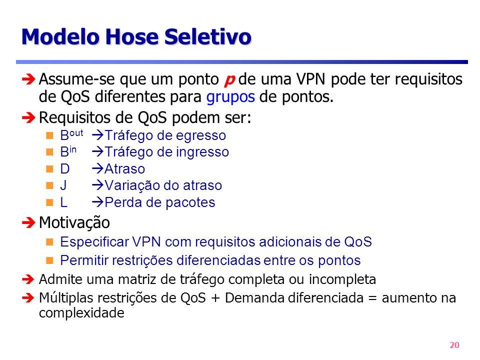 20 Modelo Hose Seletivo Assume-se que um ponto p de uma VPN pode ter requisitos de QoS diferentes para grupos de pontos. Requisitos de QoS podem ser: