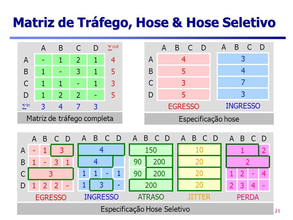 21 Especificação Hose Seletivo Matriz de Tráfego, Hose & Hose Seletivo ABCD out A-1214 B1-315 C11-13 D122-5 in 3473 ABCD A4 B5 C3 D5 EGRESSO ABCD 3 4