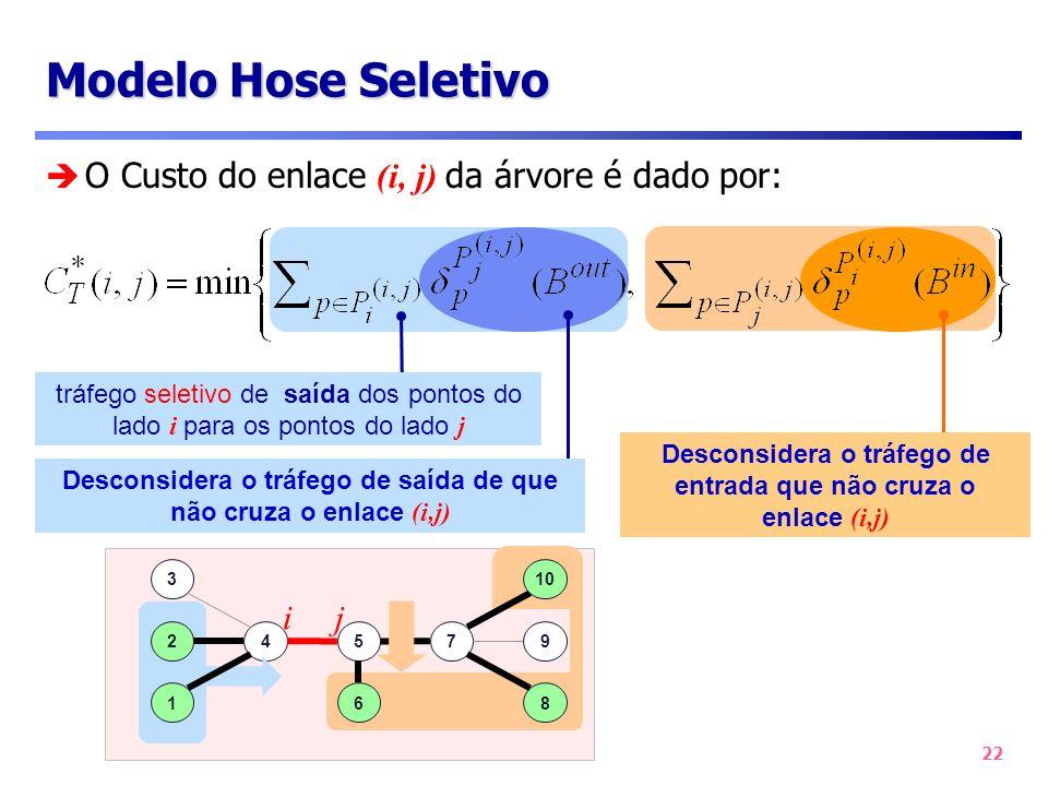 22 O Custo do enlace (i, j) da árvore é dado por: Modelo Hose Seletivo tráfego seletivo de saída dos pontos do lado i para os pontos do lado j Descons