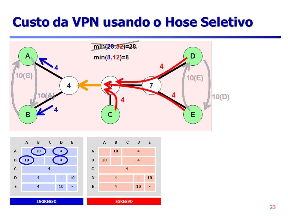 23 Custo da VPN usando o Hose Seletivo 47 B A 3 D 9 E 5 C 47 B AD E 5 C min(28,32)=28 4 INGRESSO -104E - D E 4D 4C 4- B 4 -A CBA EGRESSO -104E - D E 4