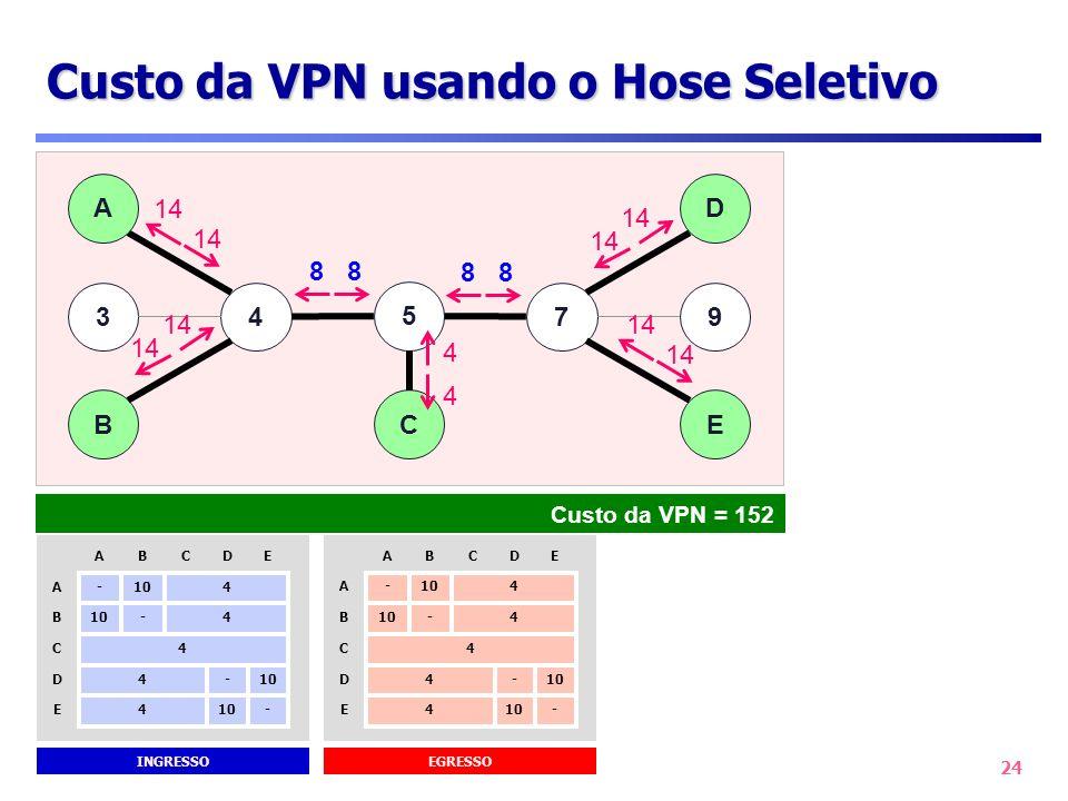 24 Custo da VPN usando o Hose Seletivo 47 B A 3 D 9 E 5 C 47 B A 3 D 9 E 5 C 14 4 4 88 88 Custo da VPN = 152 INGRESSO -104E - D E 4D 4C 4- B 4 -A CBA