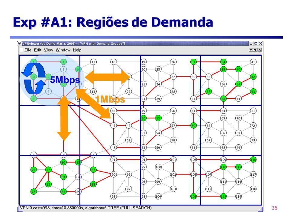 35 Exp #A1: Regiões de Demanda 5Mbps 1Mbps