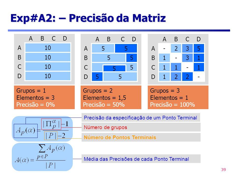 39 Exp#A2: – Precisão da Matriz ABCD A10 B C D Grupos = 1 Elementos = 3 Precisão = 0% - 1 1 5 D 221D -11C 3-1B 32-A CBA Grupos = 3 Elementos = 1 Preci