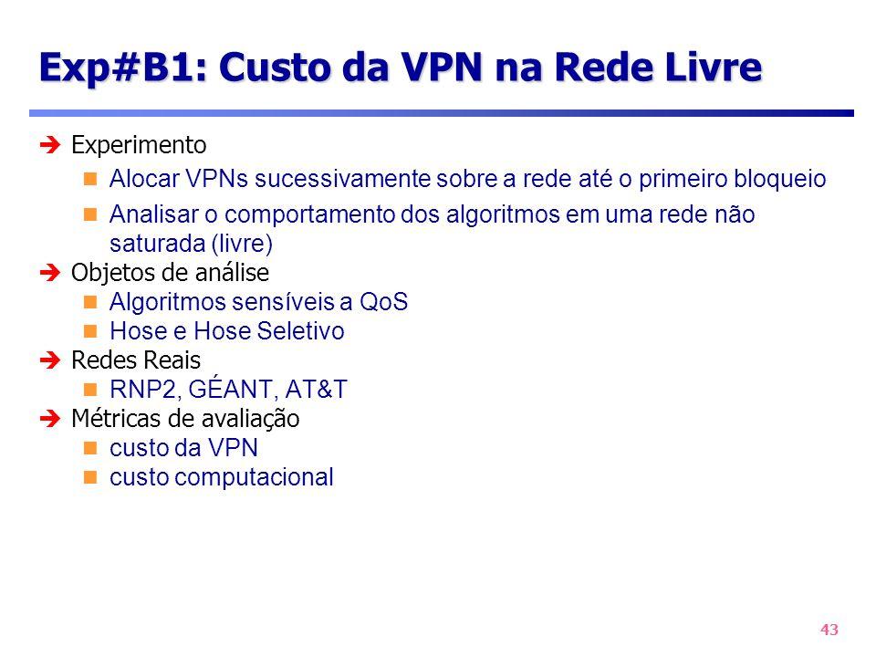 43 Exp#B1: Custo da VPN na Rede Livre Experimento Alocar VPNs sucessivamente sobre a rede até o primeiro bloqueio Analisar o comportamento dos algorit