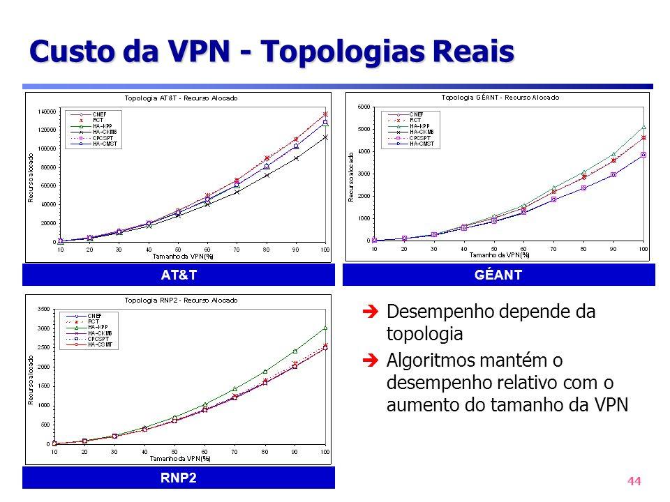 44 Custo da VPN - Topologias Reais AT&T RNP2 GÉANT Desempenho depende da topologia Algoritmos mantém o desempenho relativo com o aumento do tamanho da