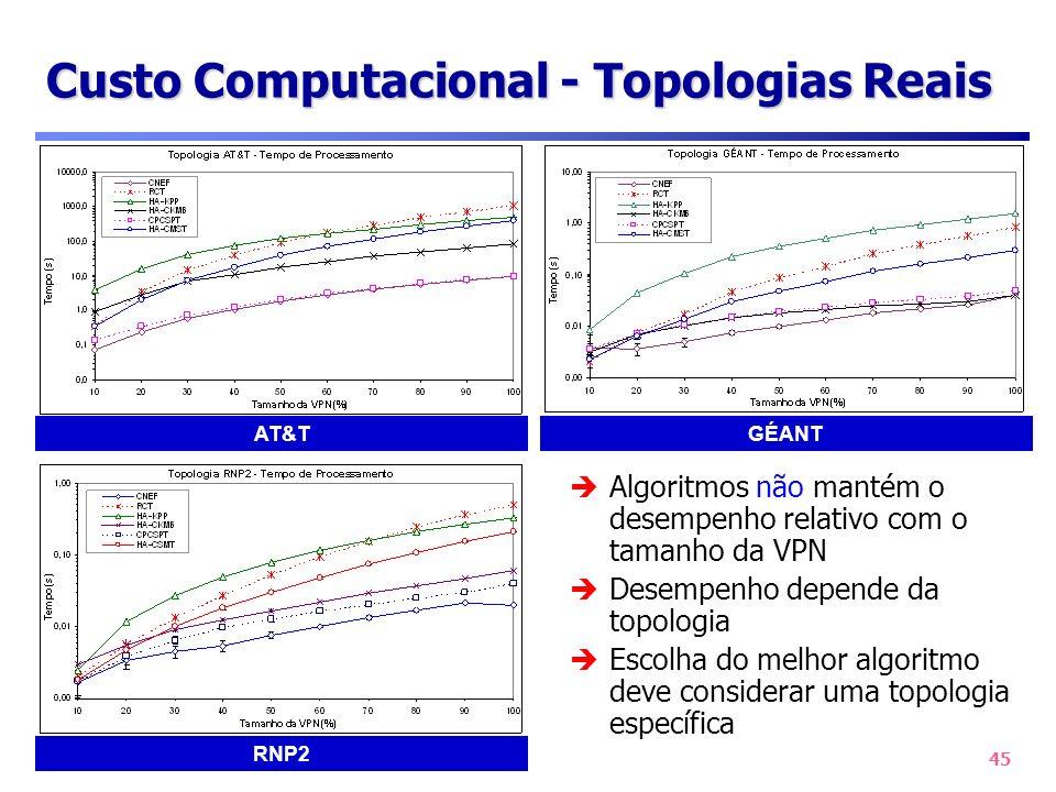 45 Custo Computacional - Topologias Reais AT&T RNP2 GÉANT Algoritmos não mantém o desempenho relativo com o tamanho da VPN Desempenho depende da topol