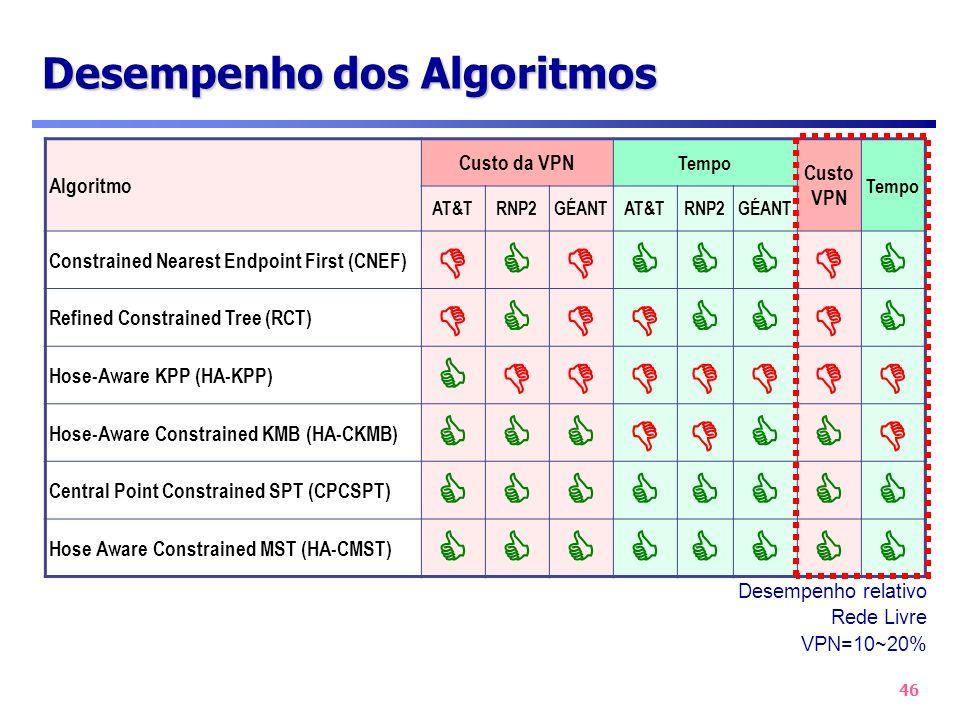46 Desempenho dos Algoritmos Desempenho relativo Rede Livre VPN=10~20% Algoritmo Custo da VPN Tempo Custo VPN Tempo AT&TRNP2GÉANTAT&TRNP2GÉANT Constra