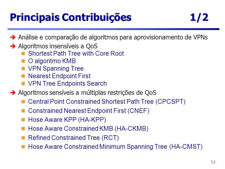 52 Principais Contribuições1/2 Análise e comparação de algoritmos para aprovisionamento de VPNs Algoritmos insensíveis a QoS Shortest Path Tree with C