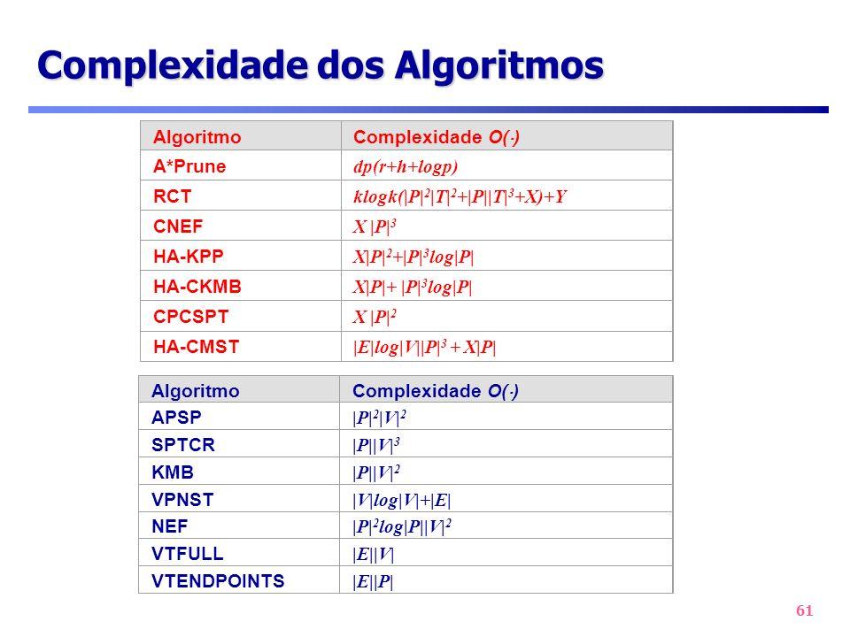 61 Complexidade dos Algoritmos Algoritmo Complexidade O( ) A*Prune dp(r+h+logp) RCT klogk(|P| 2 |T| 2 +|P||T| 3 +X)+Y CNEF X |P| 3 HA-KPP X|P| 2 +|P|