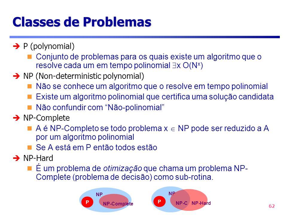 62 Classes de Problemas P (polynomial) Conjunto de problemas para os quais existe um algoritmo que o resolve cada um em tempo polinomial x O(N x ) NP