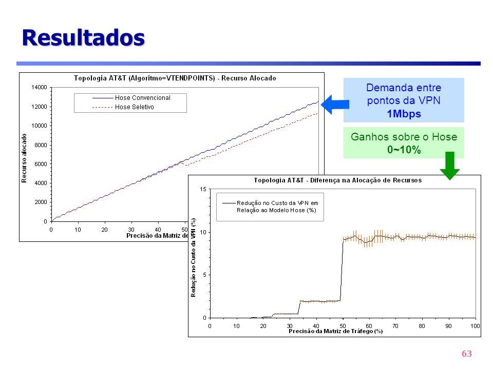 63 Resultados Demanda entre pontos da VPN 1Mbps Ganhos sobre o Hose 0~10%
