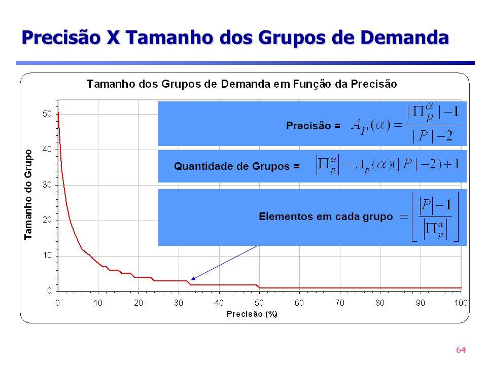 64 Precisão X Tamanho dos Grupos de Demanda Quantidade de Grupos = Precisão = Elementos em cada grupo
