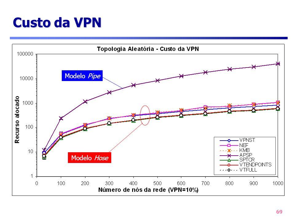 69 Custo da VPN Modelo Pipe Modelo Hose