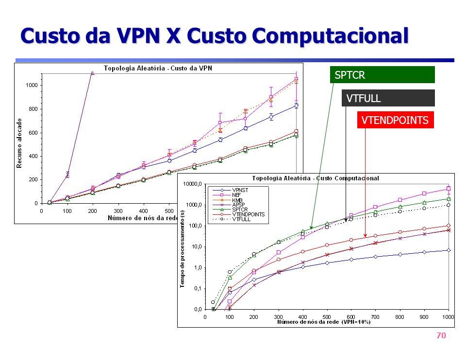 70 Custo da VPN X Custo Computacional VTFULL VTENDPOINTS SPTCR