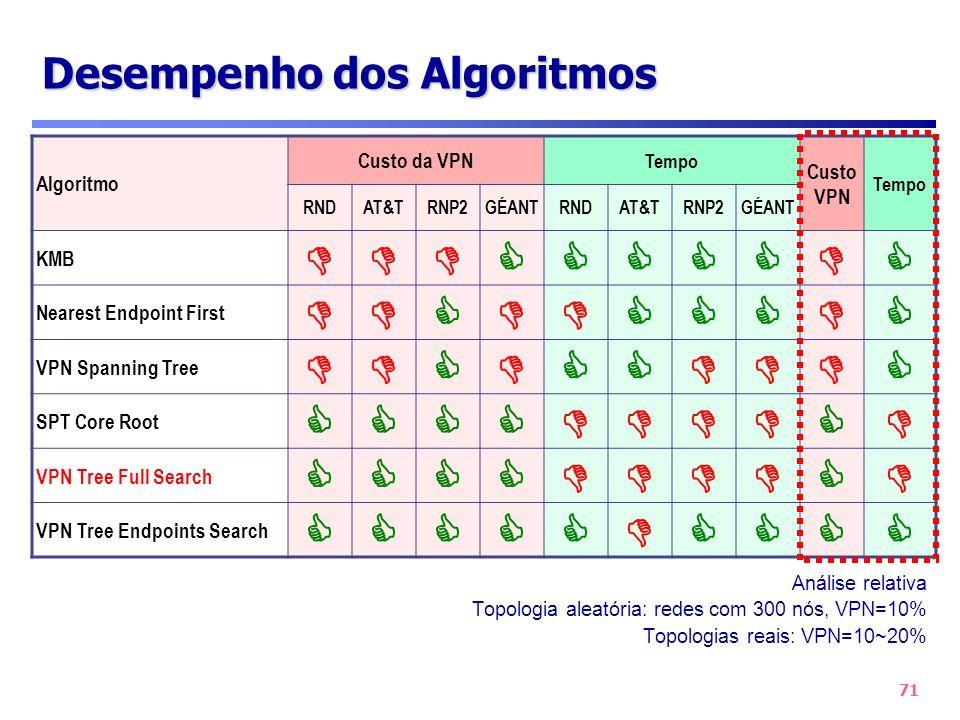 71 Desempenho dos Algoritmos Análise relativa Topologia aleatória: redes com 300 nós, VPN=10% Topologias reais: VPN=10~20% Algoritmo Custo da VPN Temp