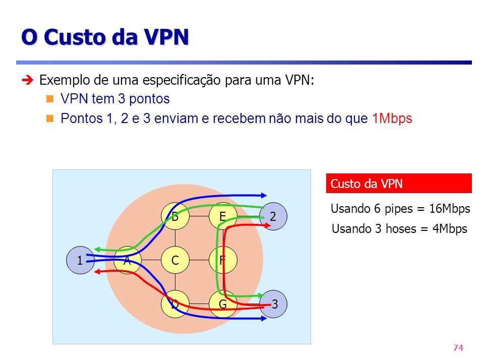 74 O Custo da VPN Exemplo de uma especificação para uma VPN: VPN tem 3 pontos Pontos 1, 2 e 3 enviam e recebem não mais do que 1Mbps 1 3 2 C D B G F E