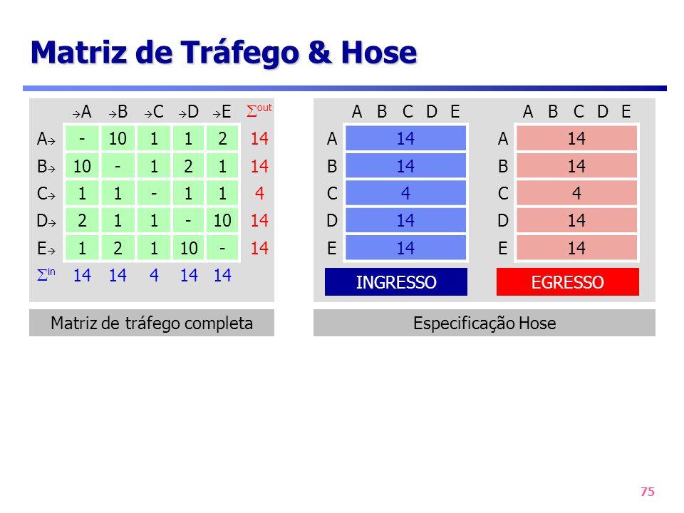 75 Matriz de Tráfego & Hose Matriz de tráfego completa A B C D E out A -1011214 B 10-12114 C 11-114 D 211-1014 E 12110-14 in 14 4 ABCDE A B C4 D E ABC