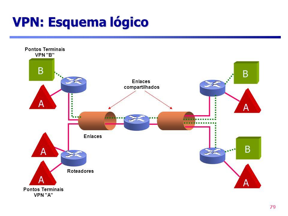 79 VPN: Esquema lógico A A A A A Roteadores Enlaces compartilhados Pontos Terminais VPN