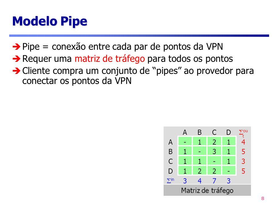 8 Modelo Pipe Pipe = conexão entre cada par de pontos da VPN Requer uma matriz de tráfego para todos os pontos Cliente compra um conjunto de pipes ao
