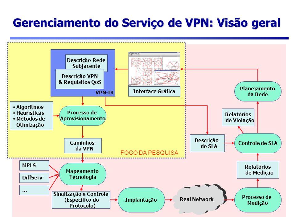 80 Gerenciamento do Serviço de VPN: Visão geral FOCO DA PESQUISA Controle de SLA Descrição Rede Subjacente Descrição VPN & Requisitos QoS VPN-DL Proce