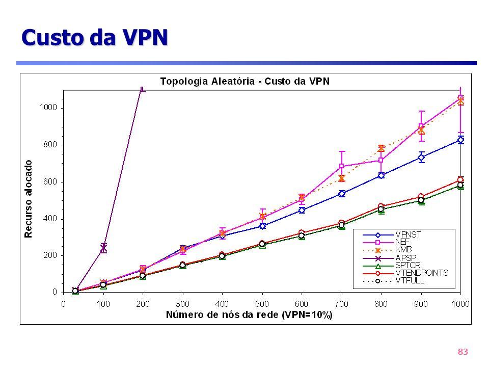 83 Custo da VPN