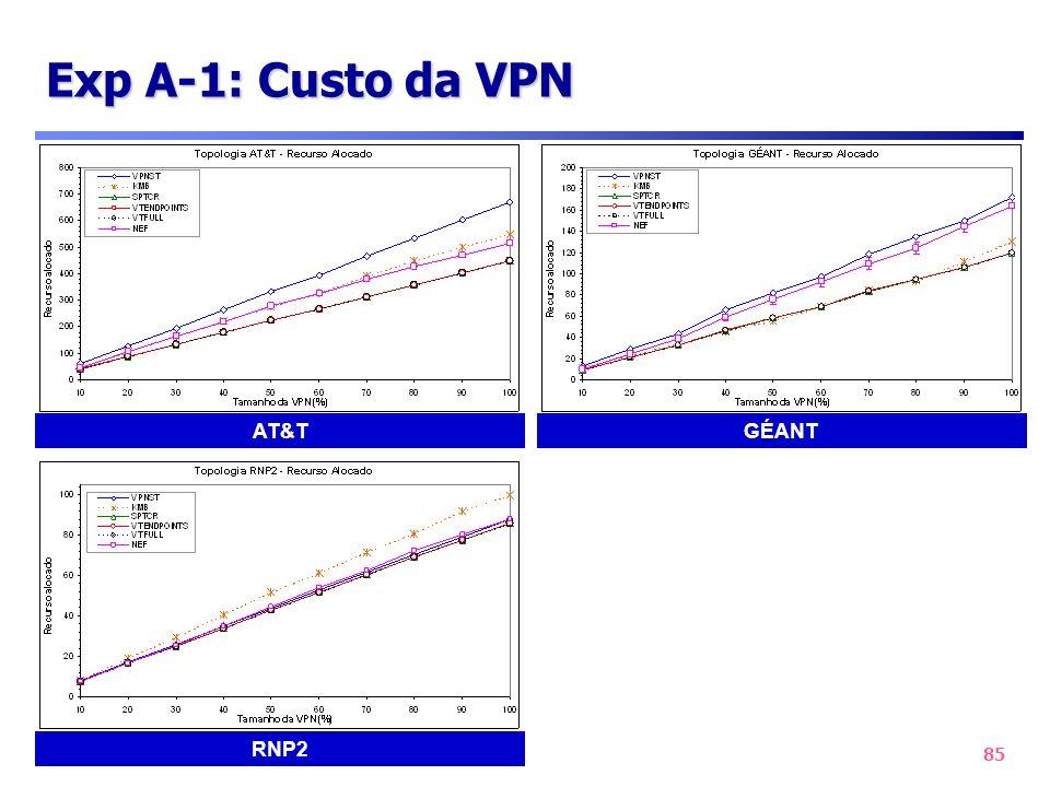 85 Exp A-1: Custo da VPN AT&T RNP2 GÉANT