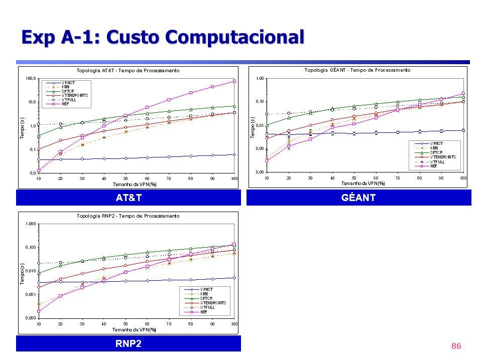 86 Exp A-1: Custo Computacional AT&T RNP2 GÉANT
