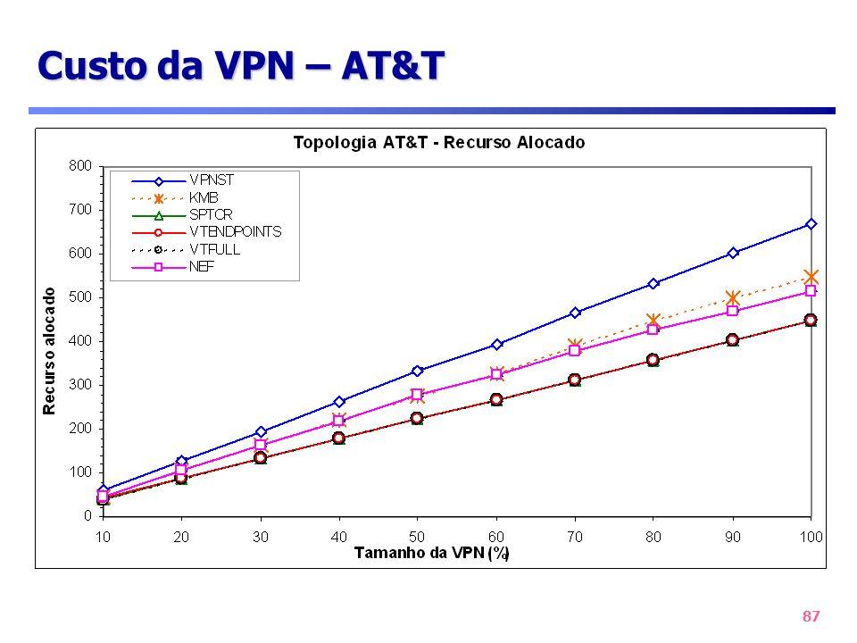 87 Custo da VPN – AT&T