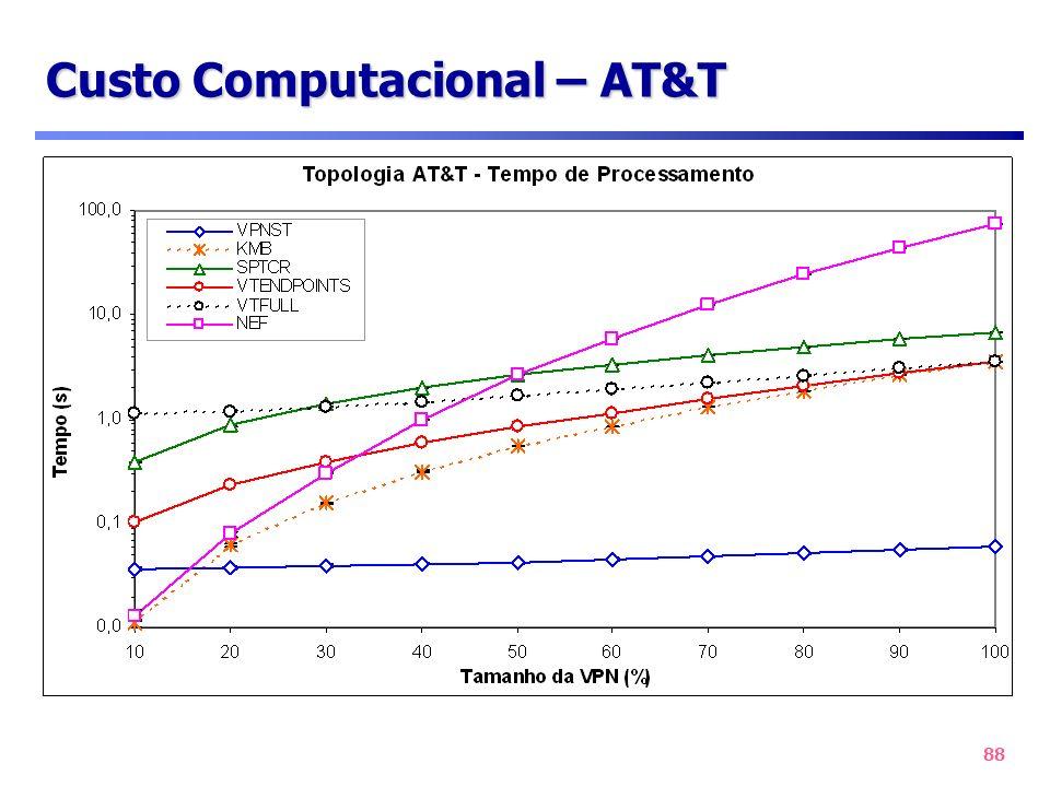 88 Custo Computacional – AT&T
