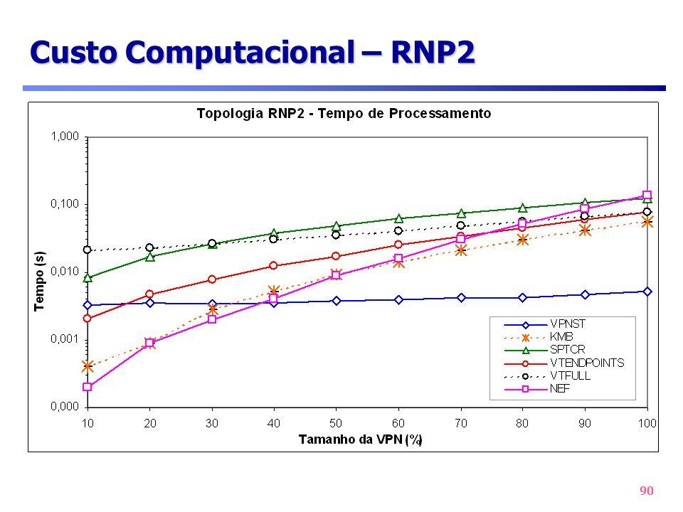 90 Custo Computacional – RNP2