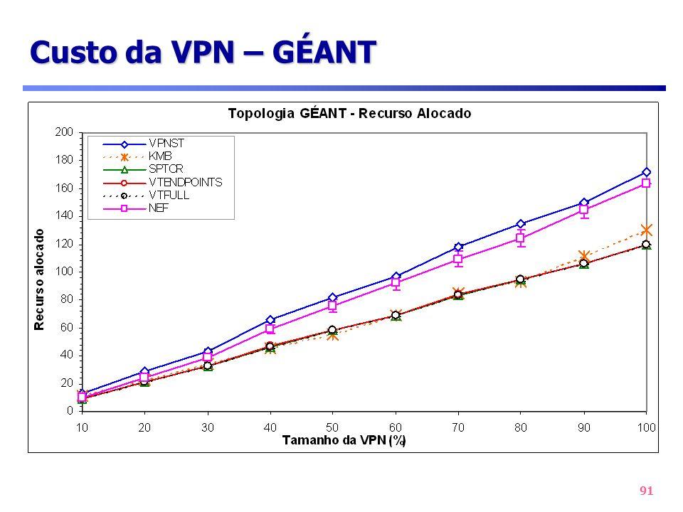 91 Custo da VPN – GÉANT