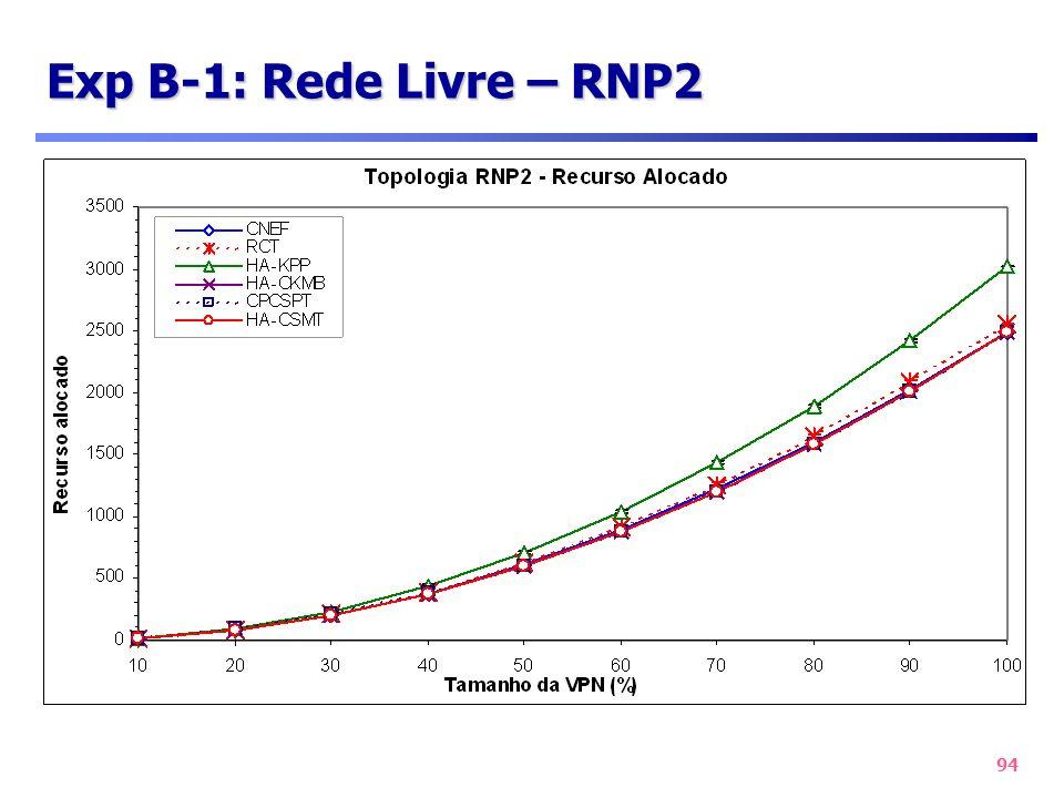 94 Exp B-1: Rede Livre – RNP2