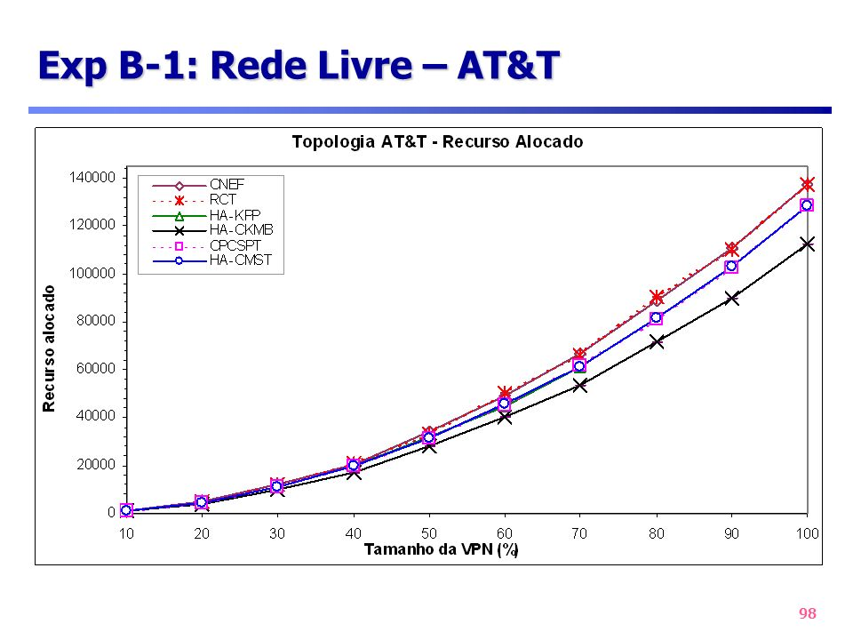 98 Exp B-1: Rede Livre – AT&T