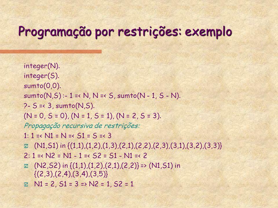 Programação por restrições: exemplo integer(N). integer(S). sumto(0,0). sumto(N,S) :- 1 =< N, N =< S, sumto(N - 1, S - N). ?- S =< 3, sumto(N,S). (N =