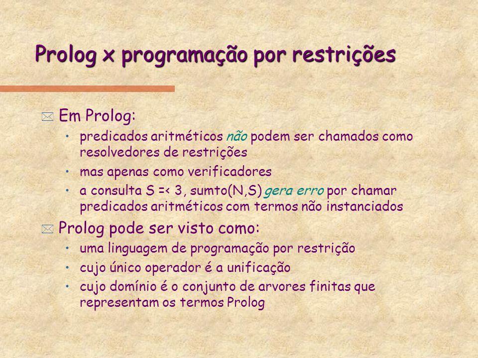 Prolog x programação por restrições * Em Prolog: predicados aritméticos não podem ser chamados como resolvedores de restrições mas apenas como verific