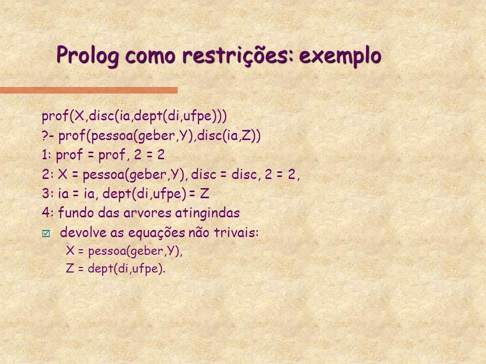 Prolog como restrições: exemplo prof(X,disc(ia,dept(di,ufpe))) ?- prof(pessoa(geber,Y),disc(ia,Z)) 1: prof = prof, 2 = 2 2: X = pessoa(geber,Y), disc
