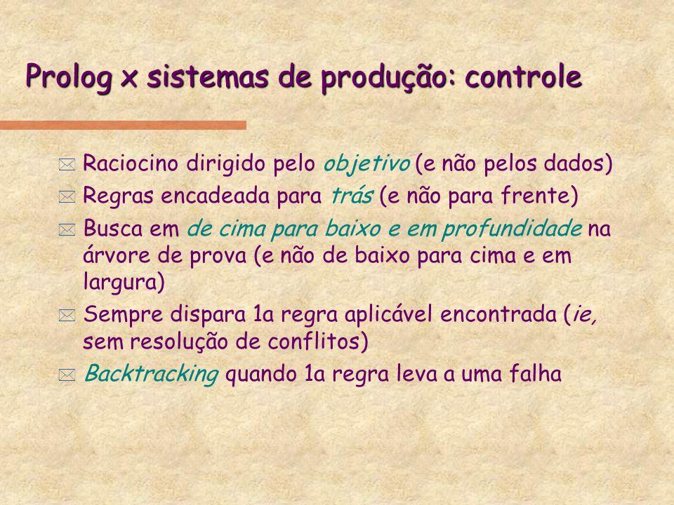 Prolog x sistemas de produção: controle * Raciocino dirigido pelo objetivo (e não pelos dados) * Regras encadeada para trás (e não para frente) * Busc