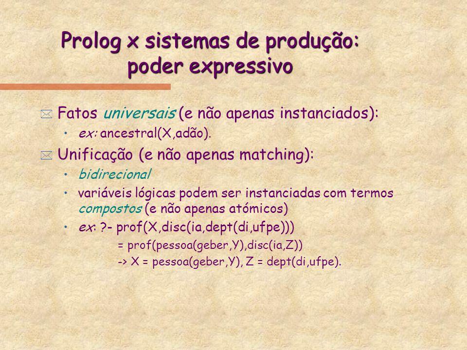 Prolog x sistemas de produção: poder expressivo * Fatos universais (e não apenas instanciados): ex: ancestral(X,adão). * Unificação (e não apenas matc