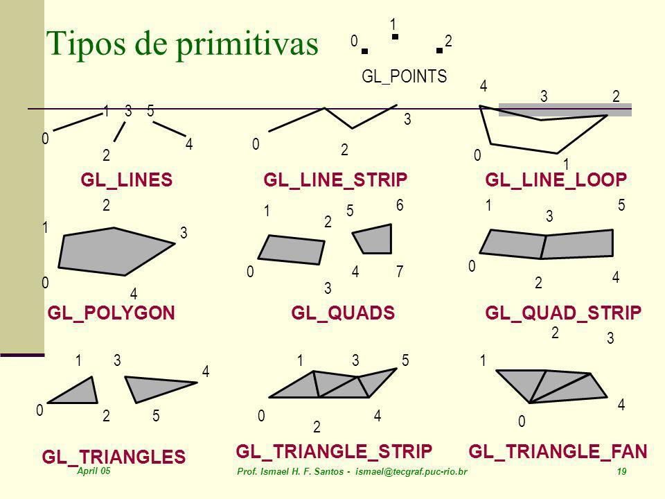 April 05 Prof. Ismael H. F. Santos - ismael@tecgraf.puc-rio.br 19 Tipos de primitivas GL_POINTS GL_QUAD_STRIPGL_QUADSGL_POLYGON GL_TRIANGLES GL_TRIANG