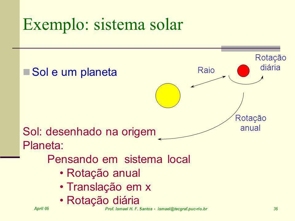 April 05 Prof. Ismael H. F. Santos - ismael@tecgraf.puc-rio.br 35 Exemplo: sistema solar Sol e um planeta Raio Rotação diária Rotação anual Sol: desen