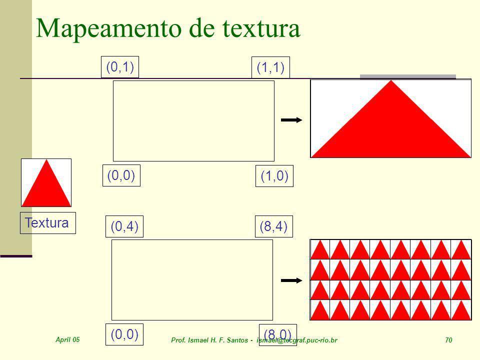 April 05 Prof. Ismael H. F. Santos - ismael@tecgraf.puc-rio.br 70 Mapeamento de textura Textura (0,0) (1,0) (1,1) (0,1) (0,0) (8,0) (8,4)(0,4)