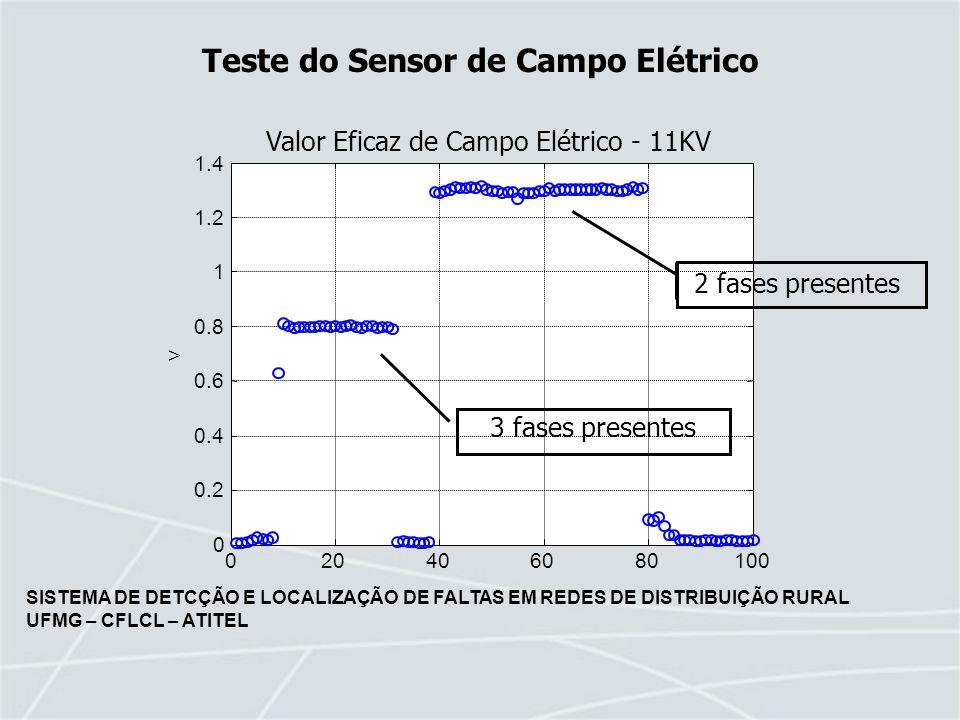 SISTEMA DE DETCÇÃO E LOCALIZAÇÃO DE FALTAS EM REDES DE DISTRIBUIÇÃO RURAL UFMG – CFLCL – ATITEL 2 fases presentes 3 fases presentes Teste do Sensor de