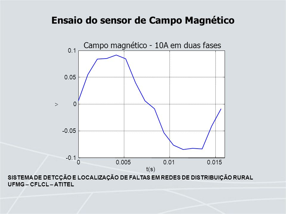 SISTEMA DE DETCÇÃO E LOCALIZAÇÃO DE FALTAS EM REDES DE DISTRIBUIÇÃO RURAL UFMG – CFLCL – ATITEL Ensaio do sensor de Campo Magnético 00.0050.010.015 -0