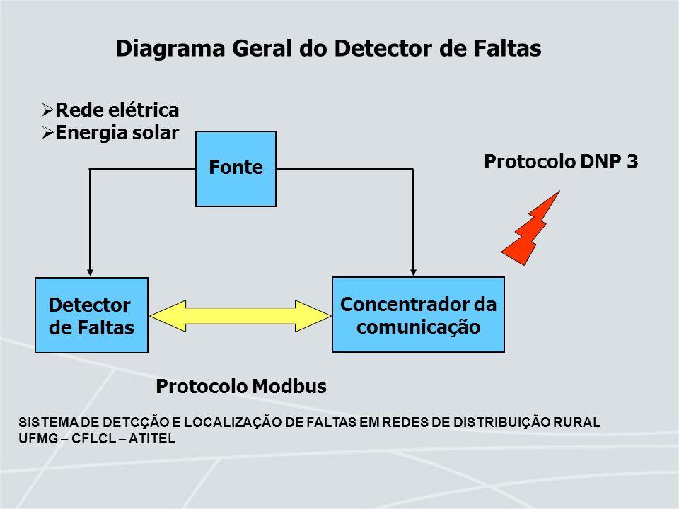 SISTEMA DE DETCÇÃO E LOCALIZAÇÃO DE FALTAS EM REDES DE DISTRIBUIÇÃO RURAL UFMG – CFLCL – ATITEL Características do Detector de Faltas 1.Utiliza sensores de campo elétrico e campo magnético Baixo custo Dispensa contato elétrico com a rede Baixo custo de instalação e manutenção 2.Sensor inteligente Processamento dos sinais e diagnóstico local